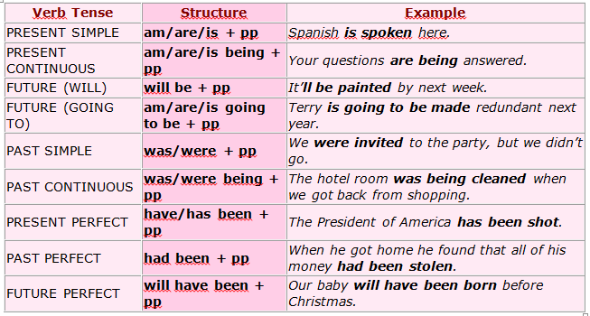 Past participle verbo learn spanish free